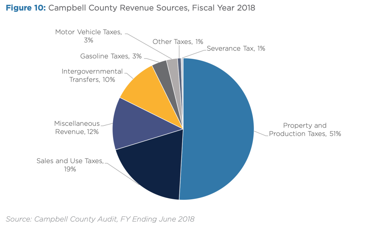 Figure 10: Campbell County Revenue Sources, Fiscal Year 2018