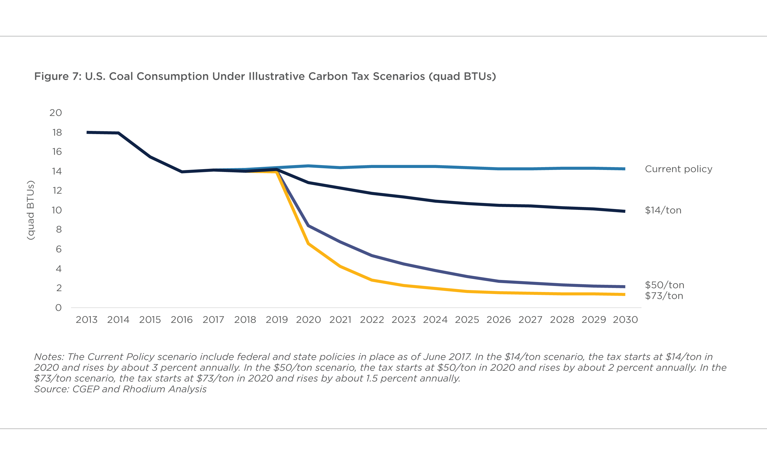 FIGURE 7: U.S. COAL CONSUMPTION UNDER ILLUSTRATIVE CARBON TAX SCENARIOS (QUAD BTUS)