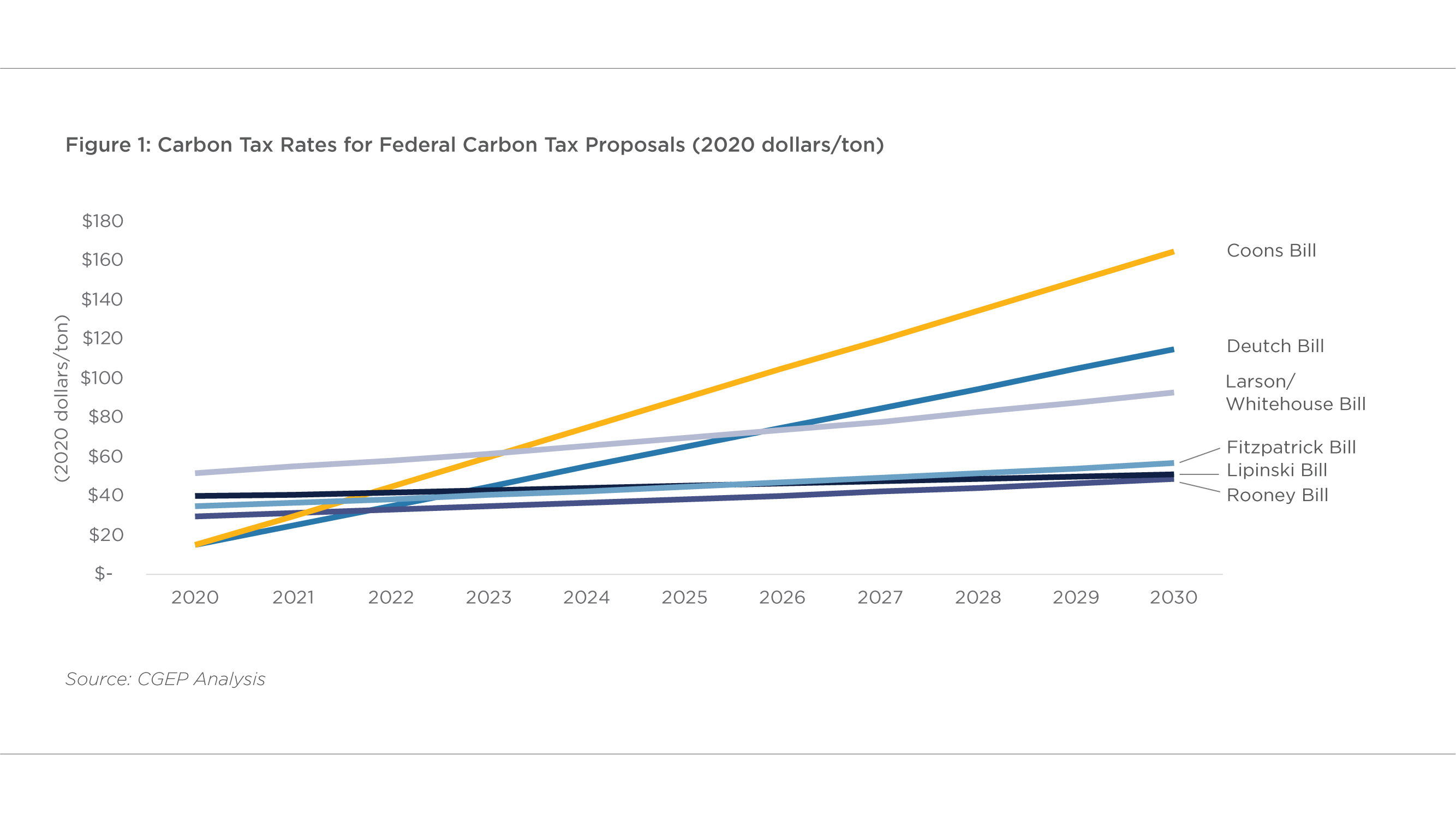 Carbon Tax Rates for Federal Carbon Tax Proposals (2019 Dollars/Ton)
