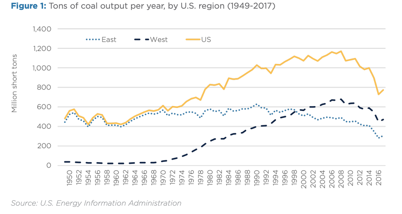 Figure 1: Tons of coal output per year, by U.S. region (1949-2017)