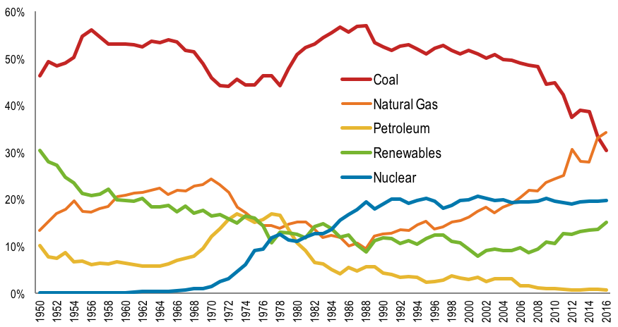 Columbia | SIPA Center on Global Energy Policy | US Carbon