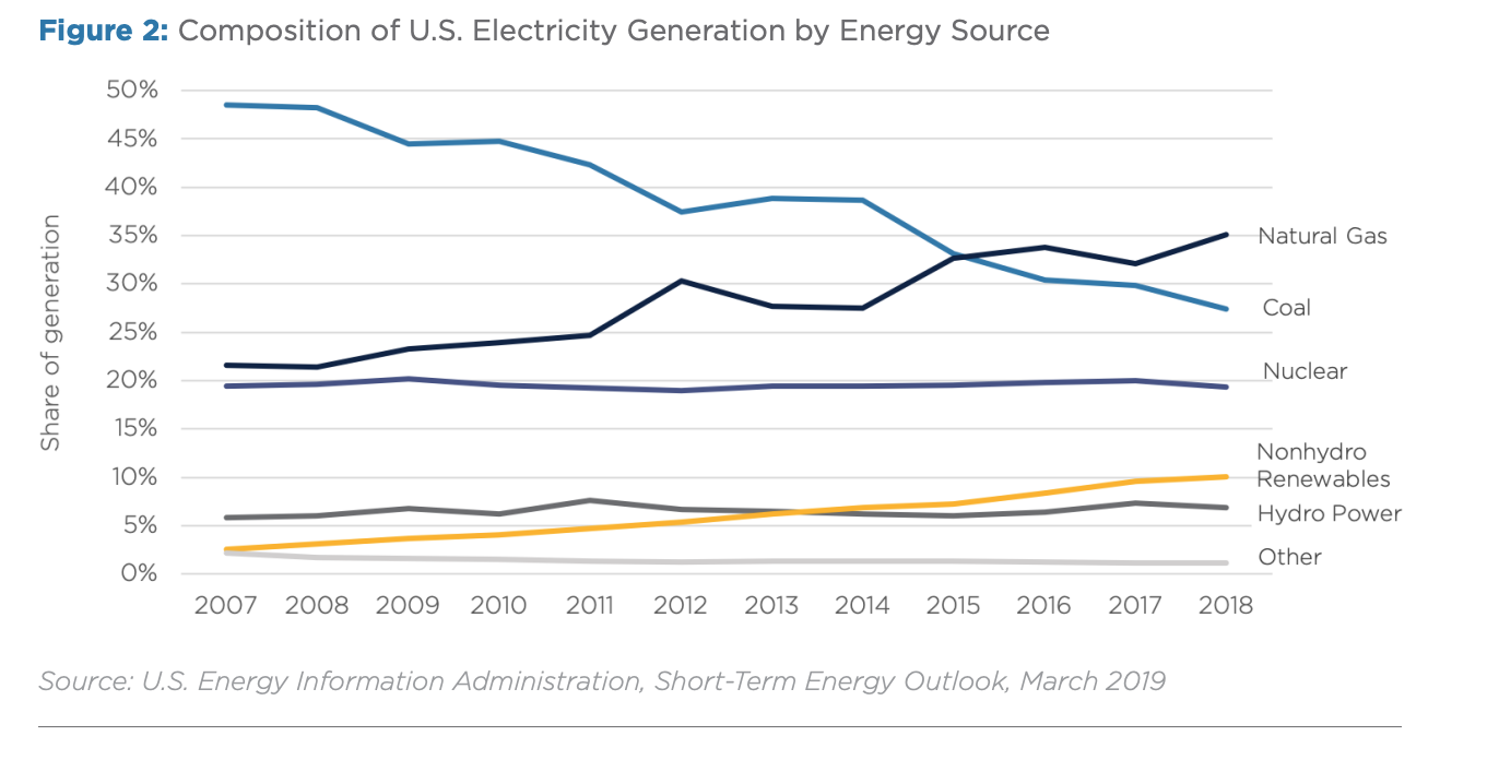 Figure 2: Composition of U.S. Electricity Generation by Energy Source