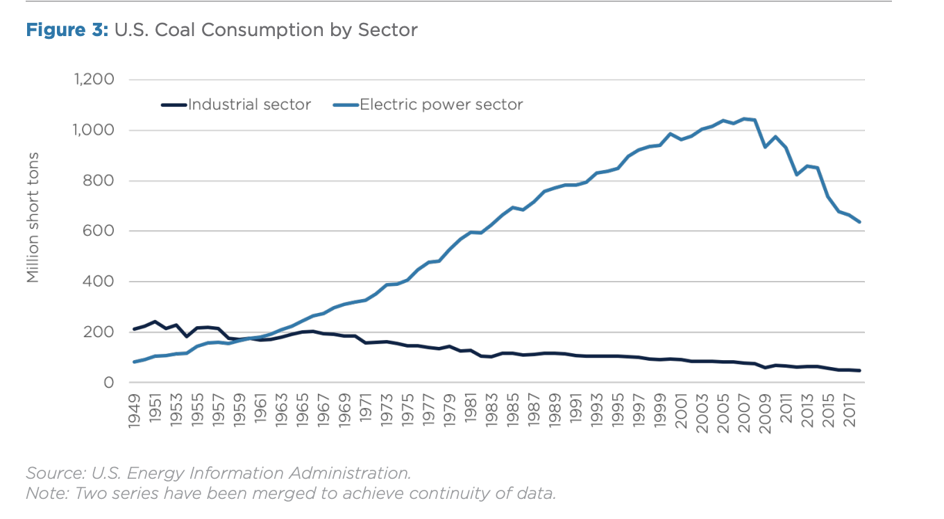 Figure 3: U.S. Coal Consumption by Sector