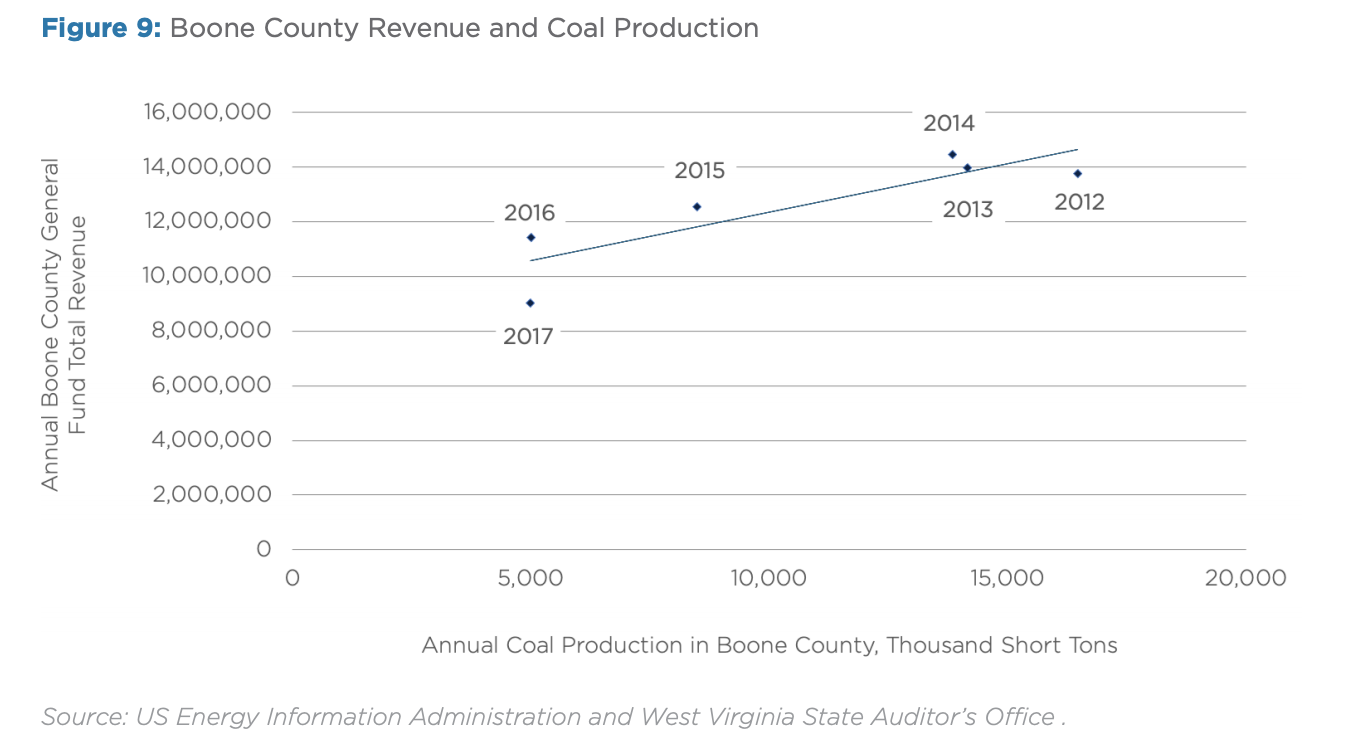 Figure 9: Boone County Revenue and Coal Production