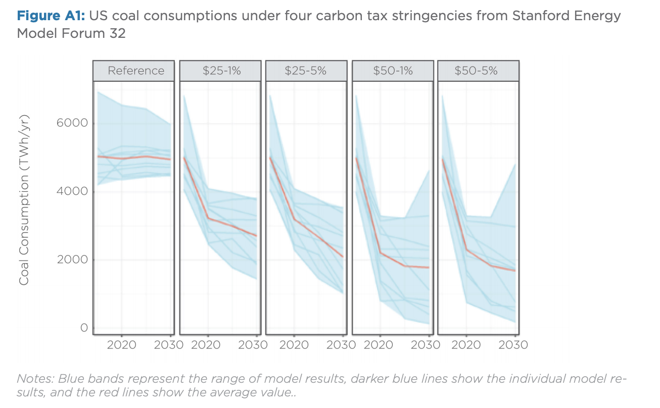 Figure A1: US coal consumptions under four carbon tax stringencies from Stanford Energy Model Forum 32