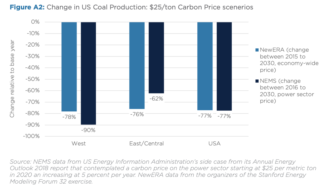 Figure A2: Change in US Coal Production: $25/ton Carbon Price scenarios