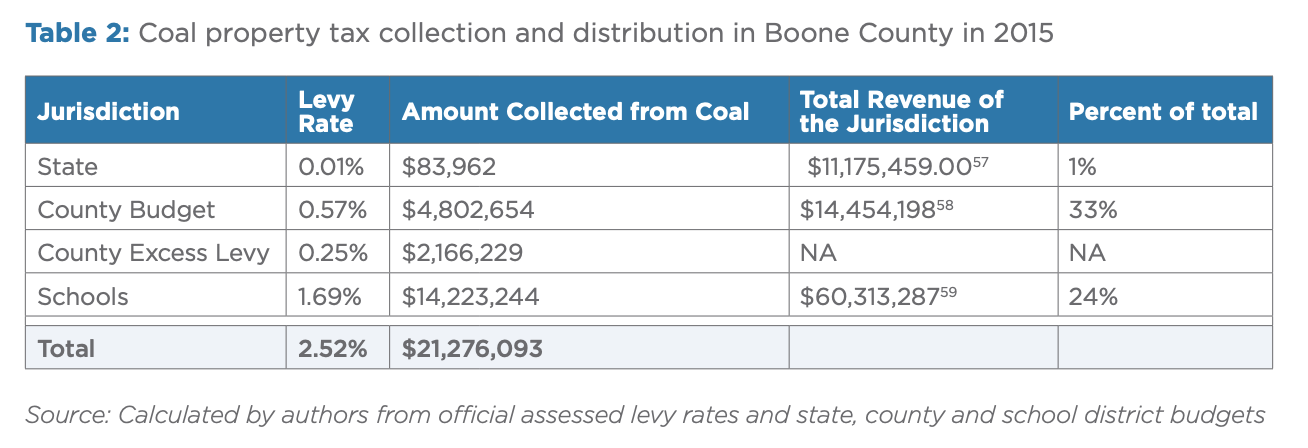 Table 2: Coal property tax collection and distribution in Boone County in 2015
