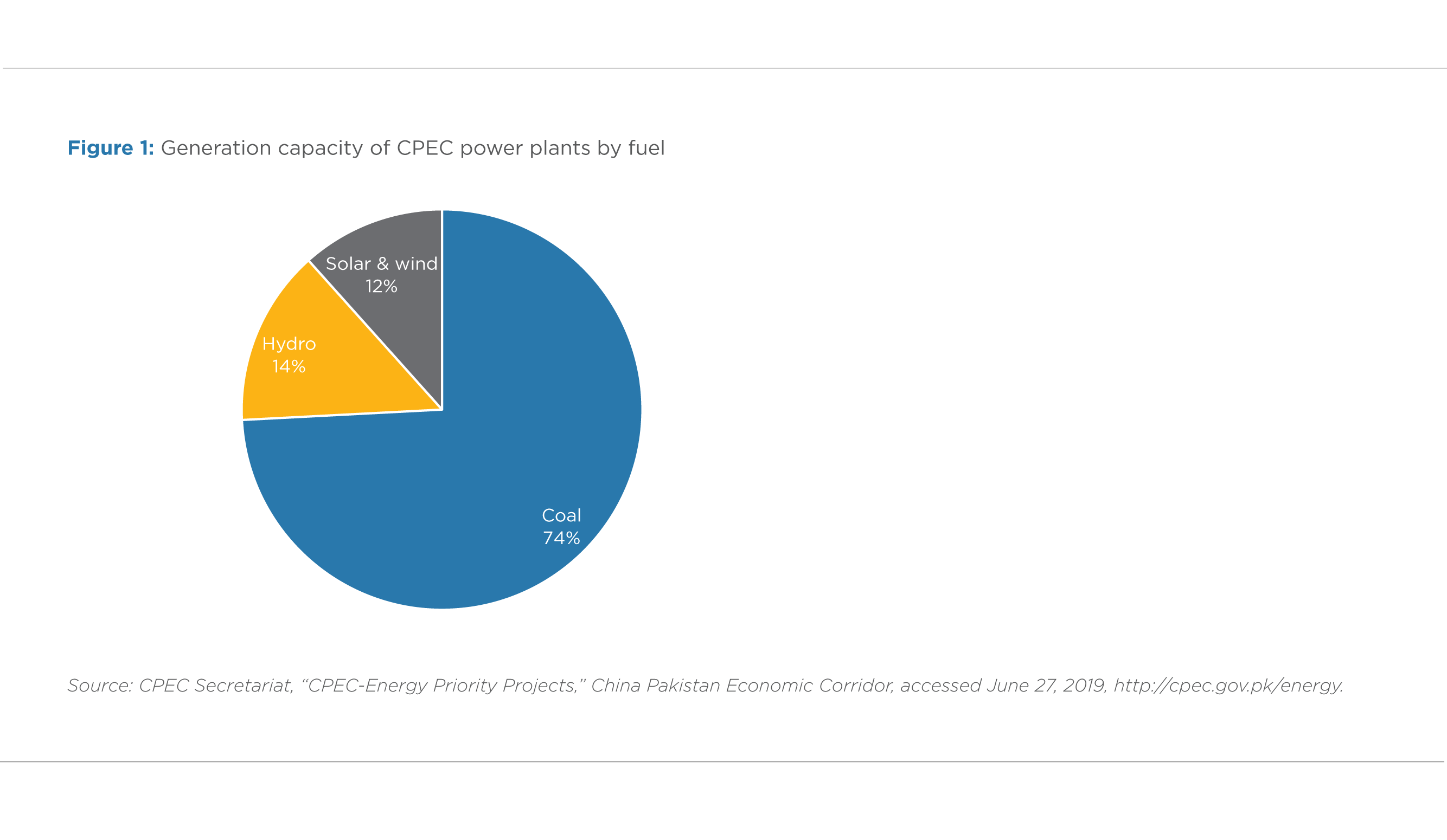 FIGURE 1. GENERATION CAPACITY OF CPEC POWER PLANTS BY FUEL
