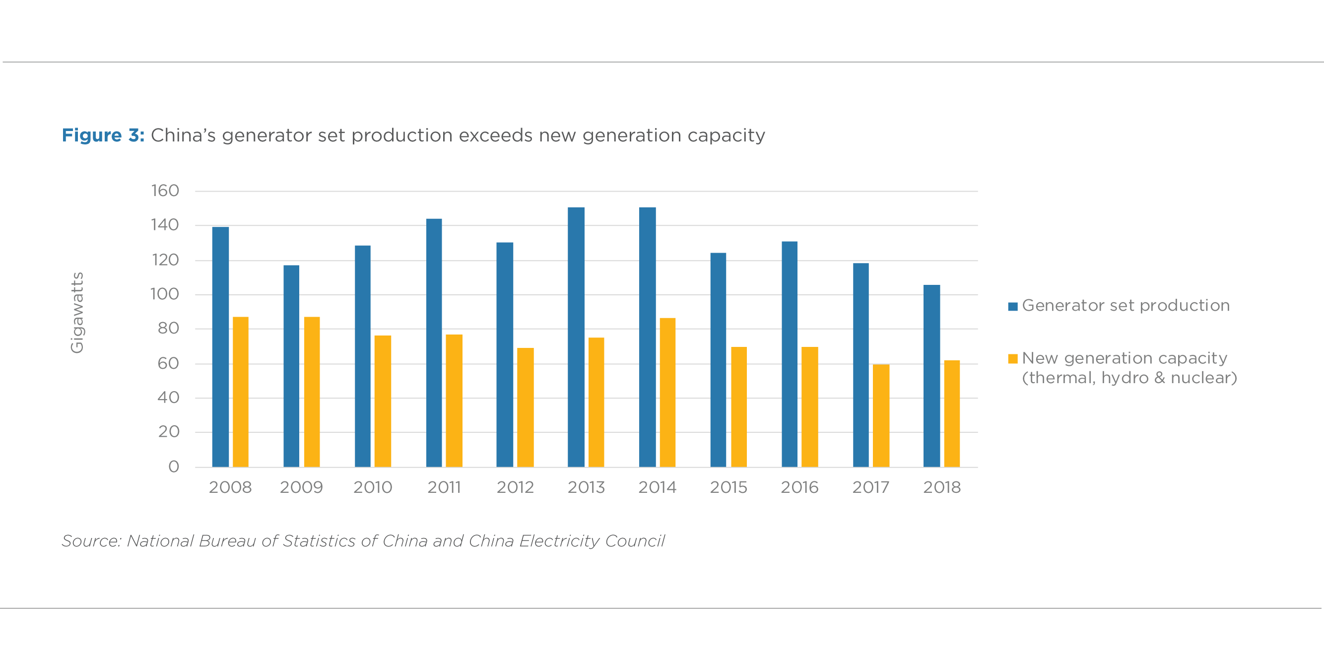FIGURE 3. CHINA'S GENERATOR SET PRODUCTION EXCEEDS NEW GENERATION CAPACITY