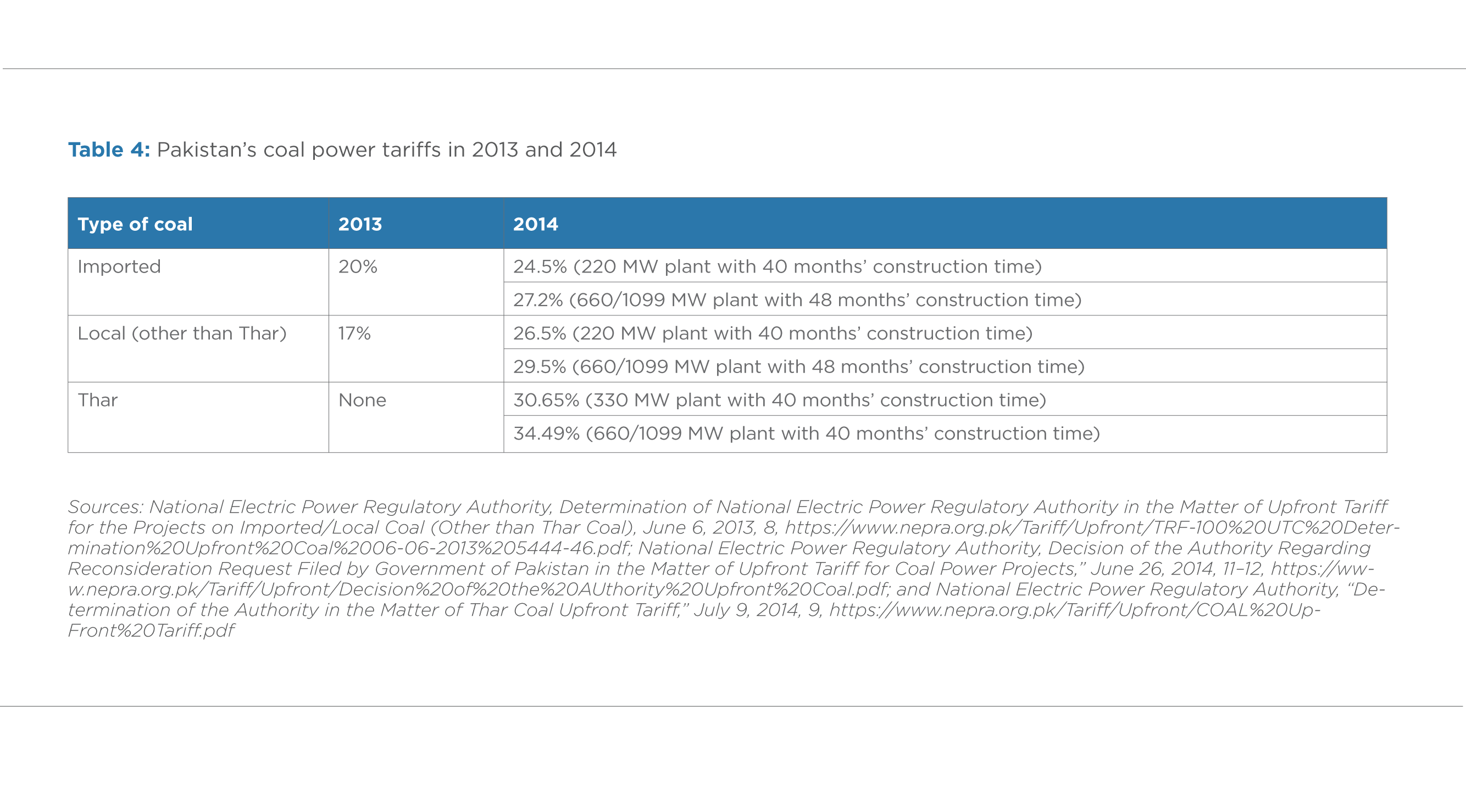 TABLE 4. PAKISTAN'S COAL POWER TARIFFS IN 2013 AND 2014