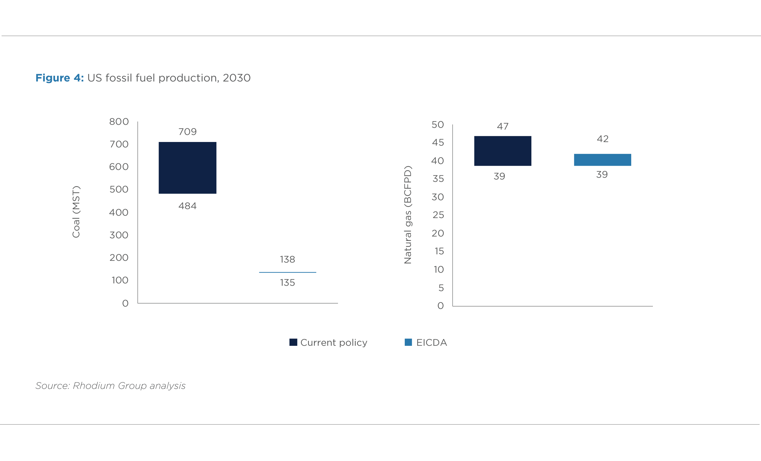 FIGURE 4. US FOSSIL FUEL PRODUCTION, 2030