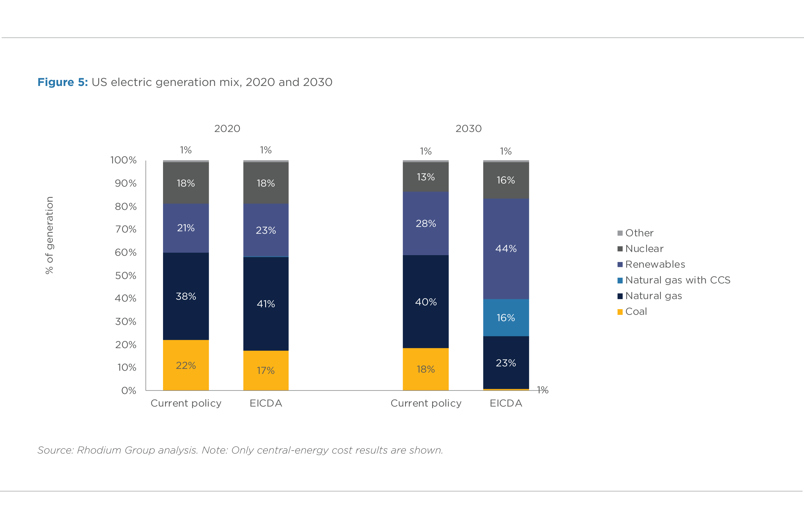 FIGURE 5. US ELECTRIC GENERATION MIX, 2020 AND 2030