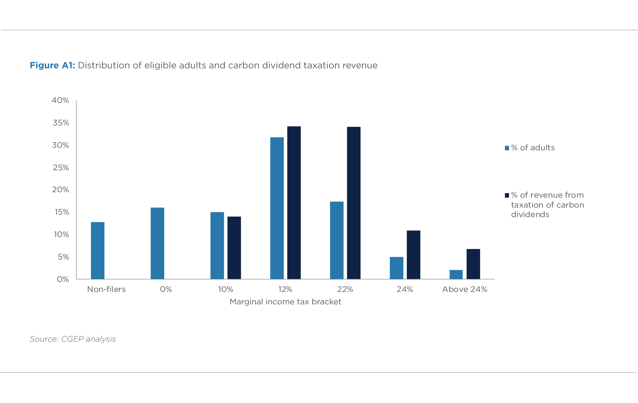 FIGURE A1. DISTRIBUTION OF ELIGIBLE ADULTS AND CARBON DIVIDEND TAXATION REVENUE