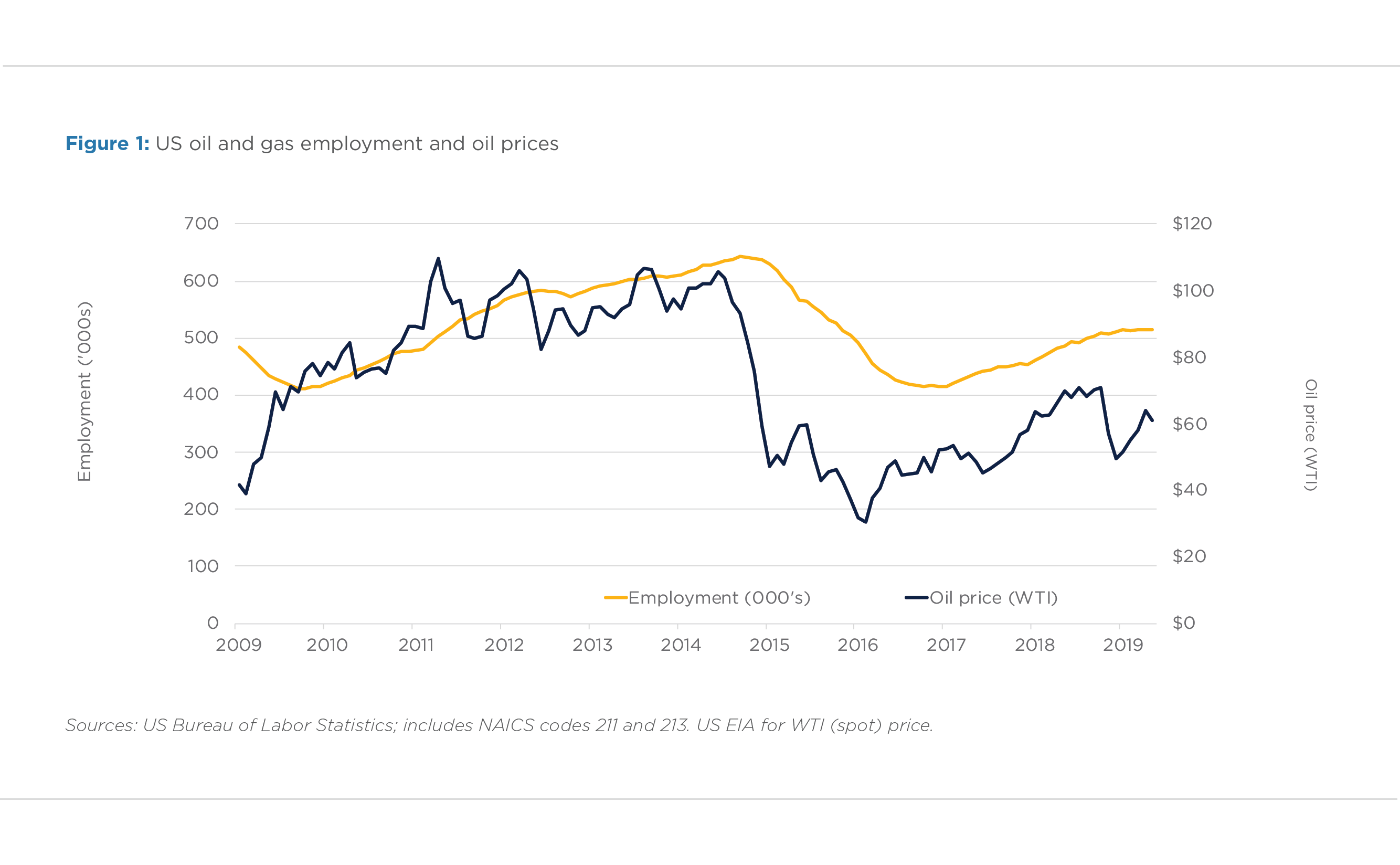 FIGURE 1. US OIL AND GAS EMPLOYMENT AND OIL PRICES
