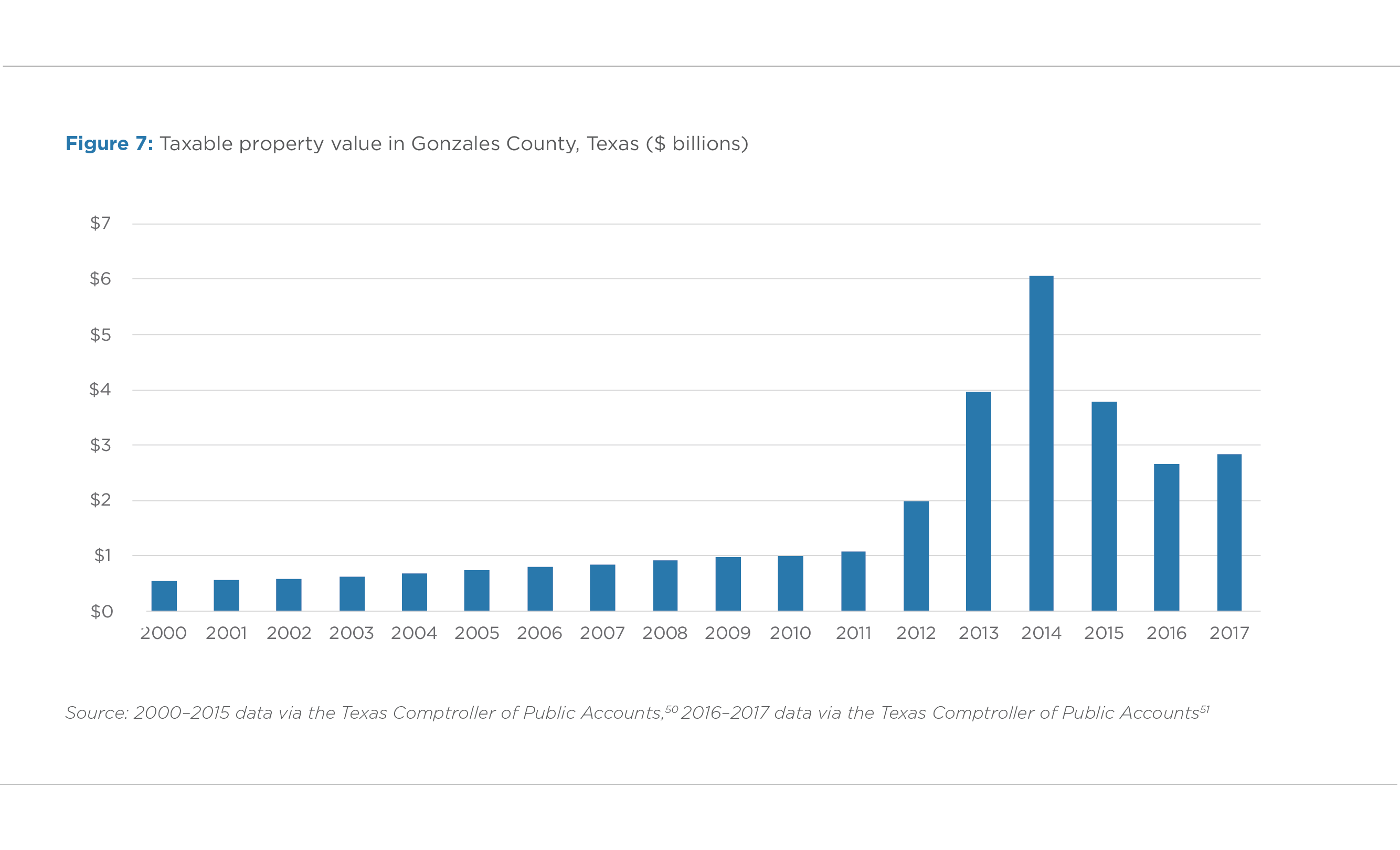 FIGURE 7. TAXABLE PROPERTY VALUE IN GONZALES COUNTY, TEXAS