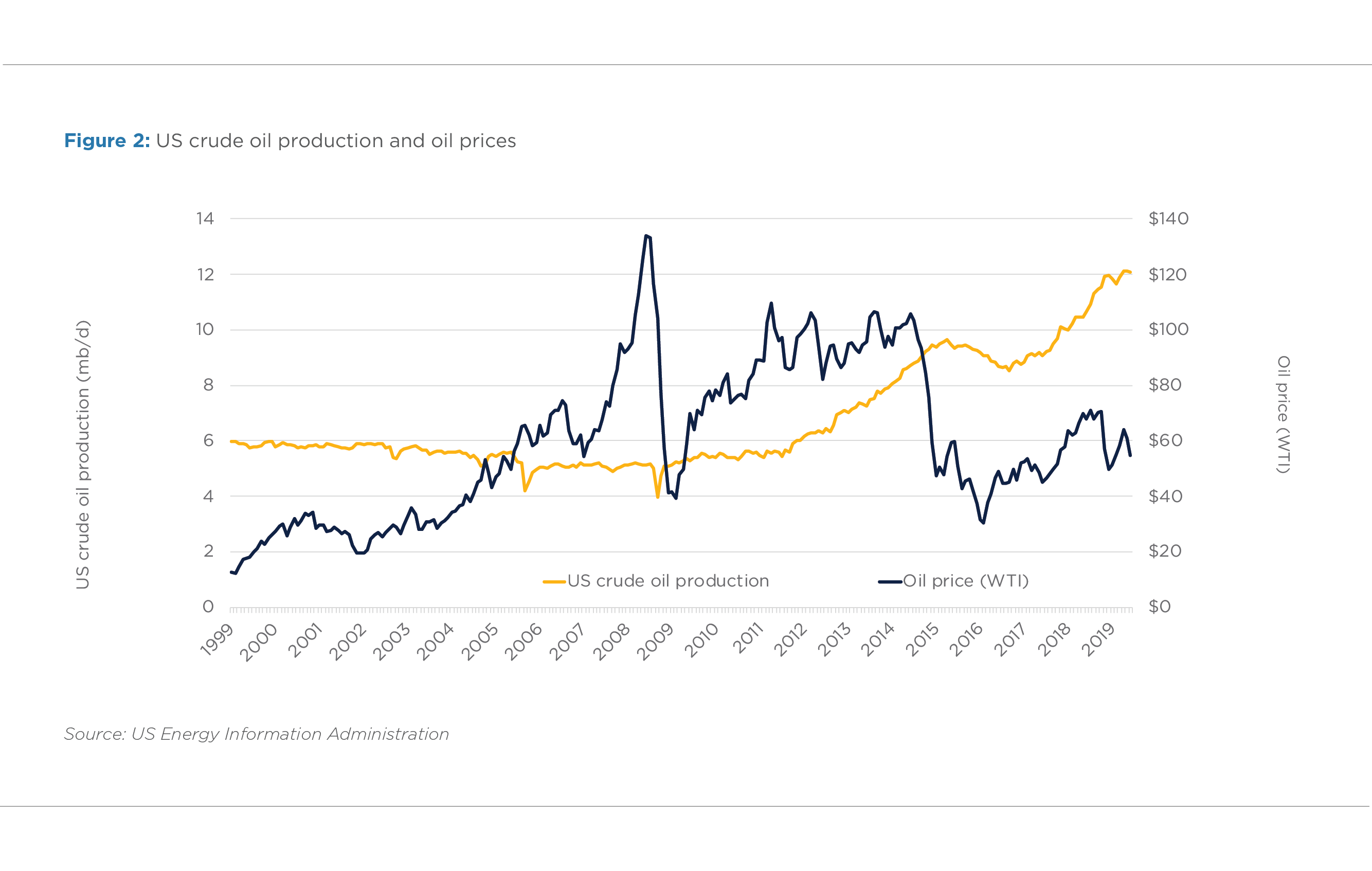FIGURE 2. OIL PRICES AND US CRUDE OIL PRODUCTION