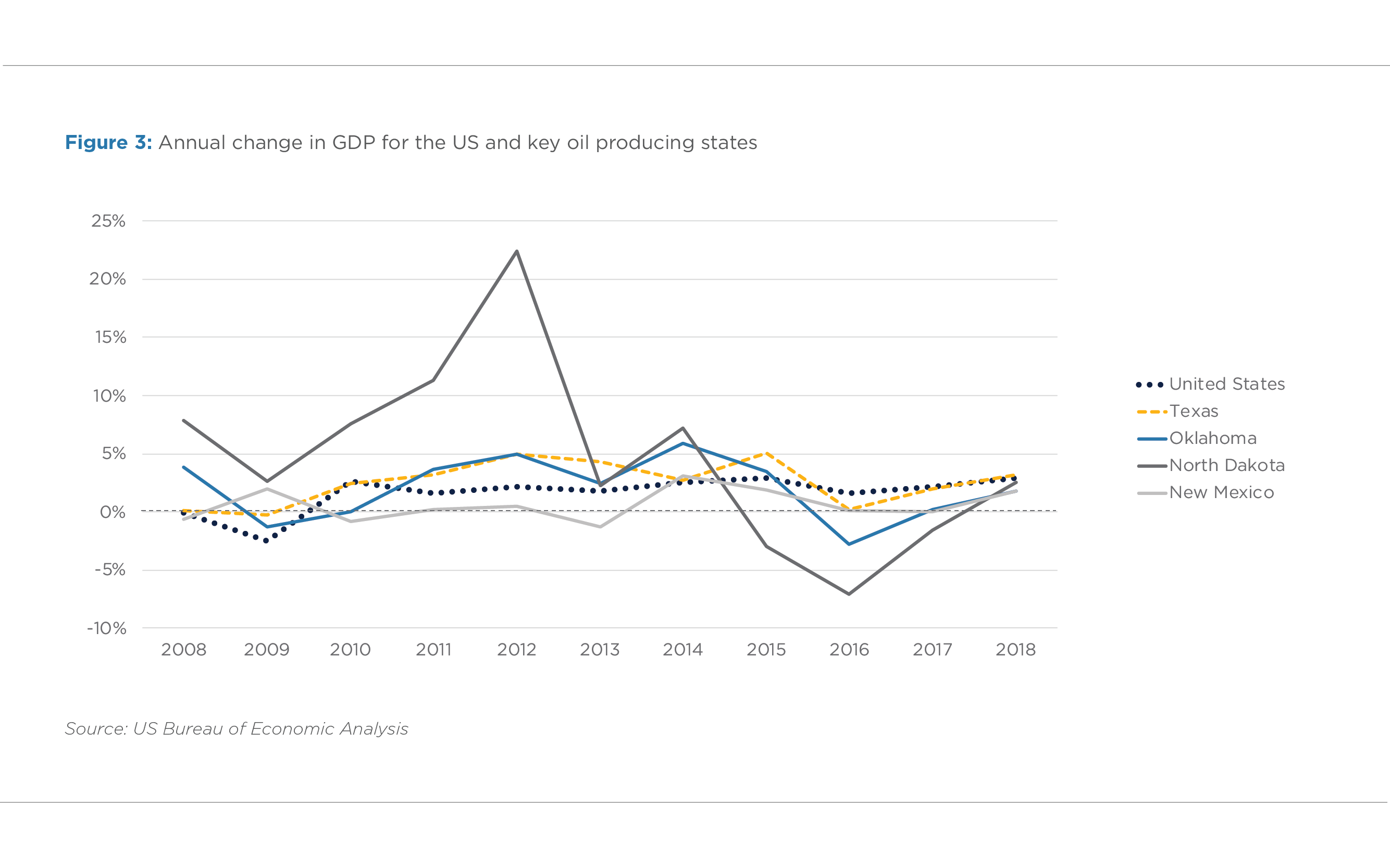 FIGURE 3. ANNUAL CHANGE IN GDP FOR THE US AND KEY OIL PRODUCING STATES