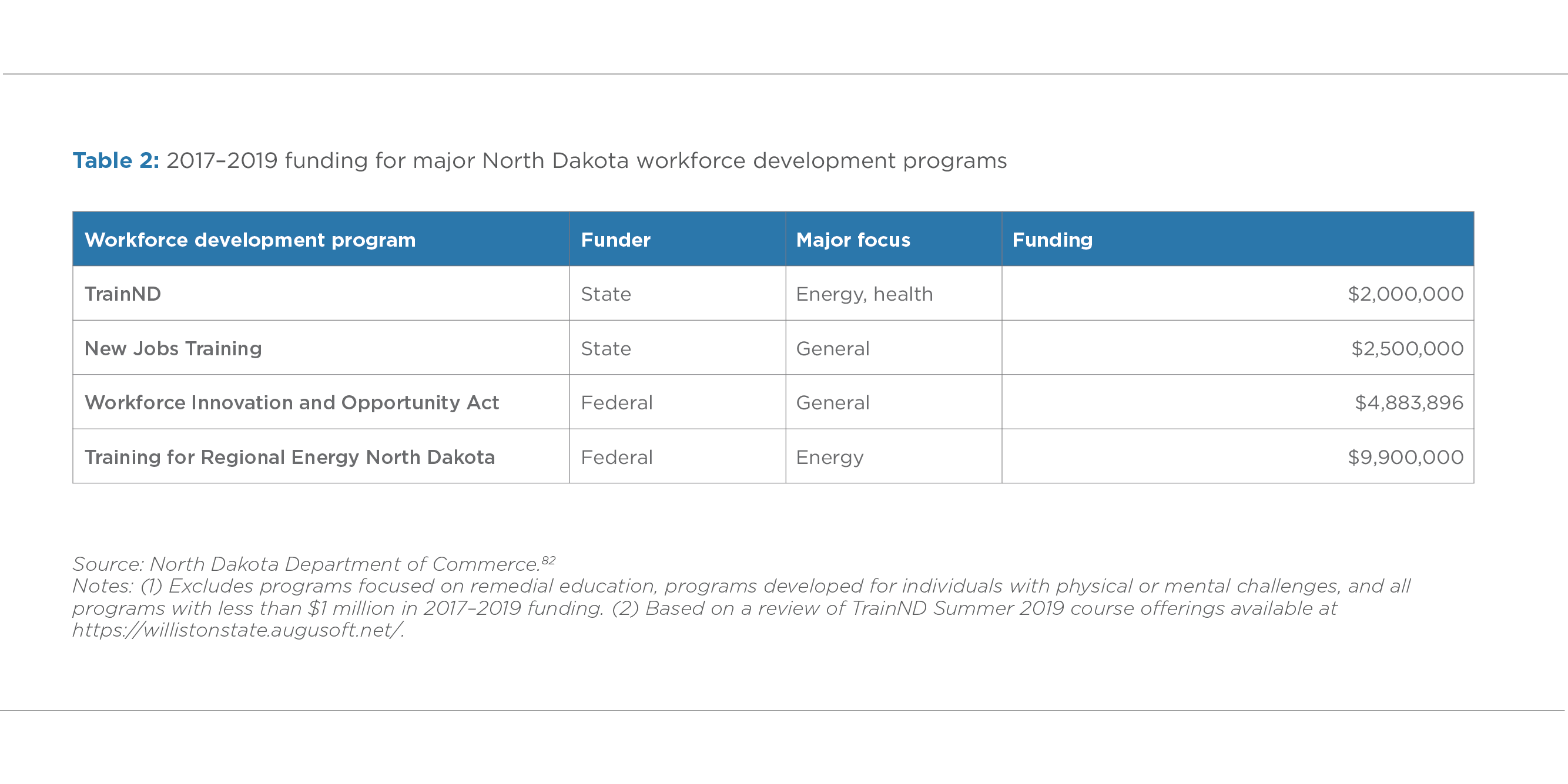TABLE 2. 2017–2019 FUNDING FOR MAJOR NORTH DAKOTA WORKFORCE DEVELOPMENT PROGRAMS
