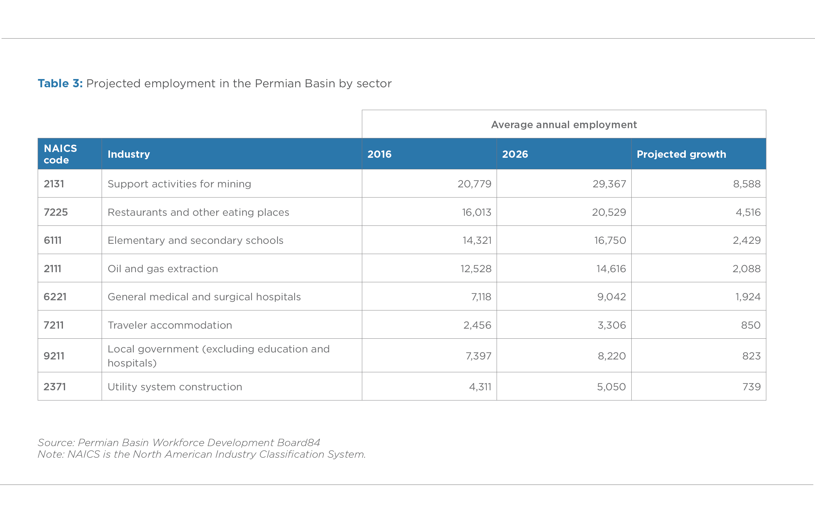 TABLE 3. PROJECTED EMPLOYMENT IN THE PERMIAN BASIN BY SECTOR