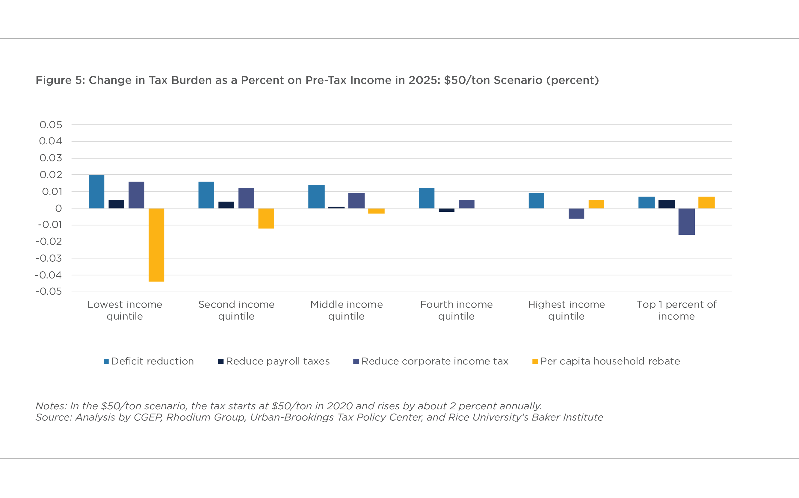 FIGURE 5: CHANGE IN TAX BURDEN AS A PERCENT ON PRE-TAX INCOME IN 2025: $50/TON SCENARIO (PERCENT)